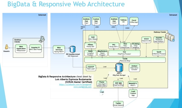 bigdata and responsive web architecture